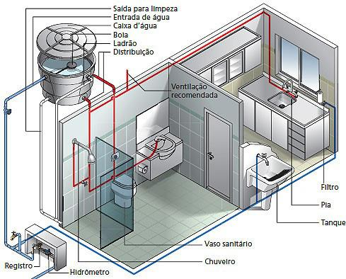projeto hidráulico
