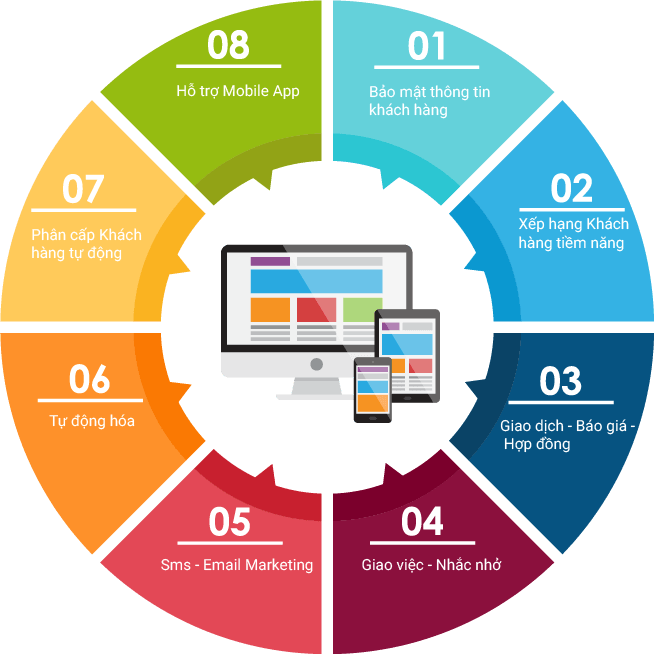 Phần mềm quản lý khách hàng
