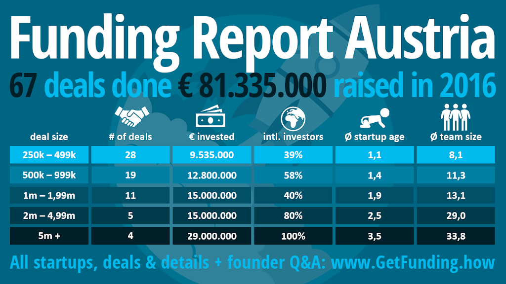 Funding Report Stats