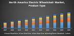 North America Electric Wheelchair Market