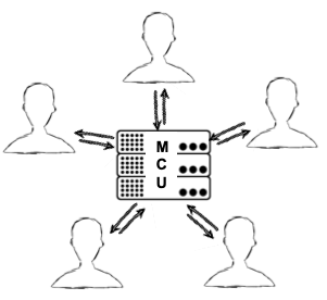 The basic functionality of MCUs - Multipoint Control Units