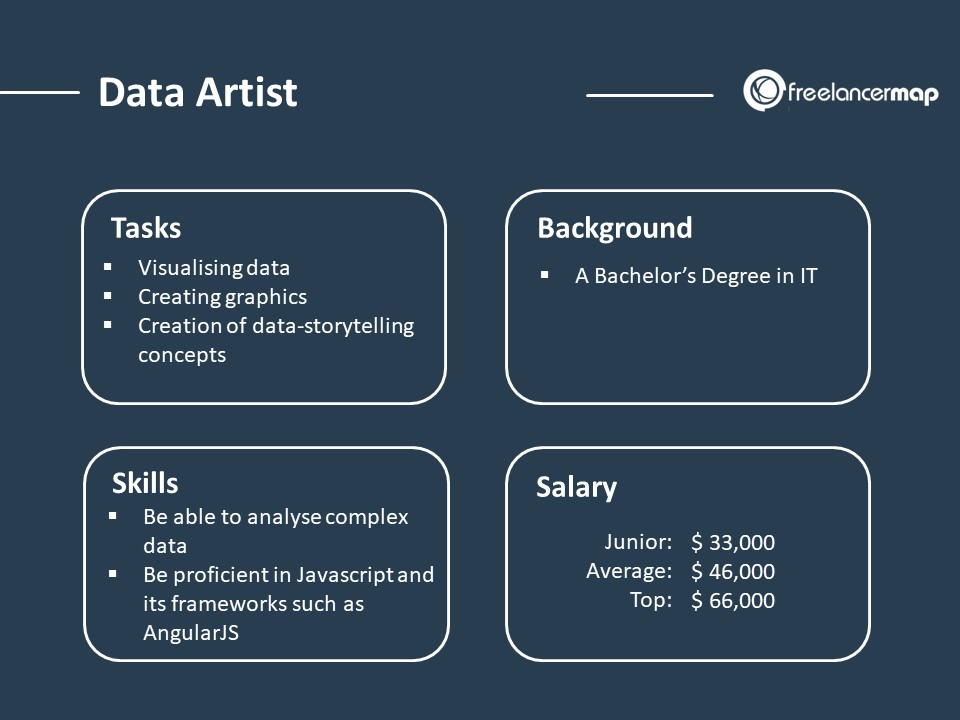 Role overview of a Data Artist with tasks, skills, background and salary