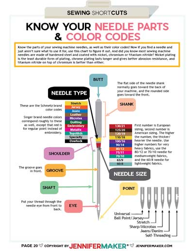 Needles and Color Codes