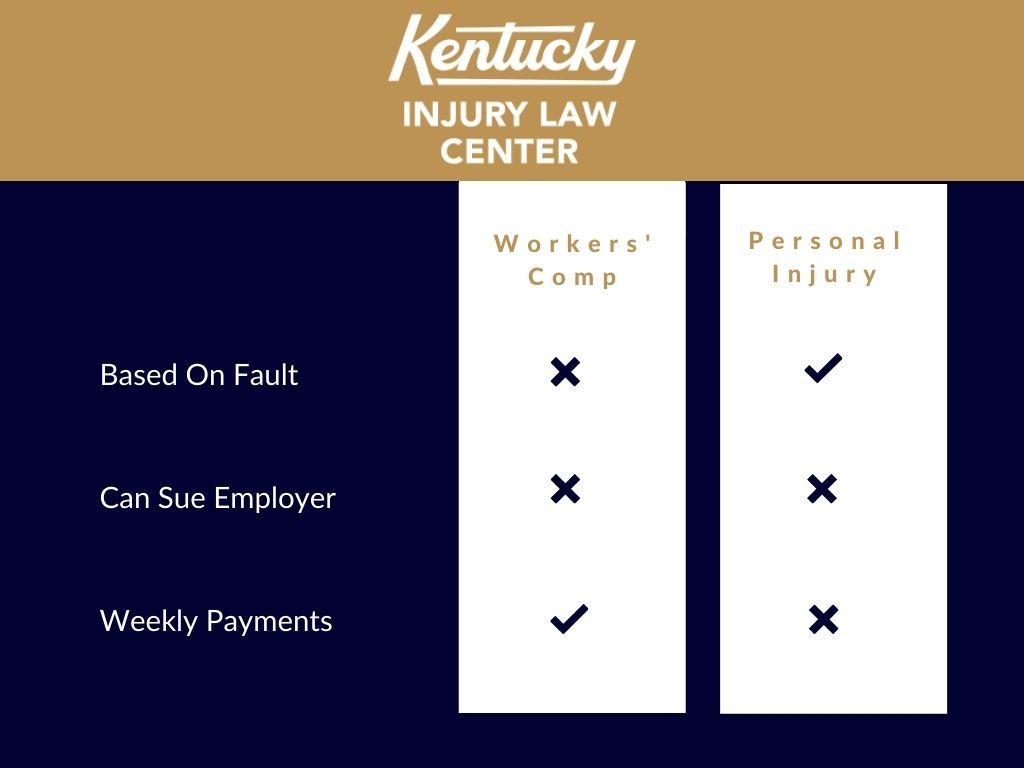 infographic the difference between personal injury and workers' compensation