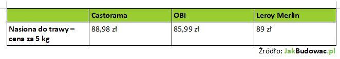 Uniwersalne mieszanki traw - porównanie cen