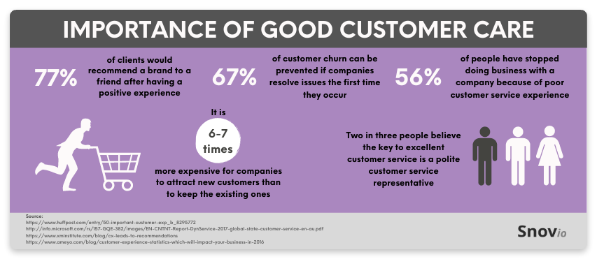 Importance of good customer care