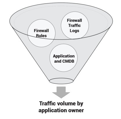 Traffic volume by application owner