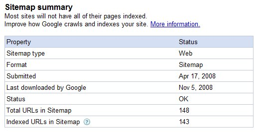 Sitemap Summary