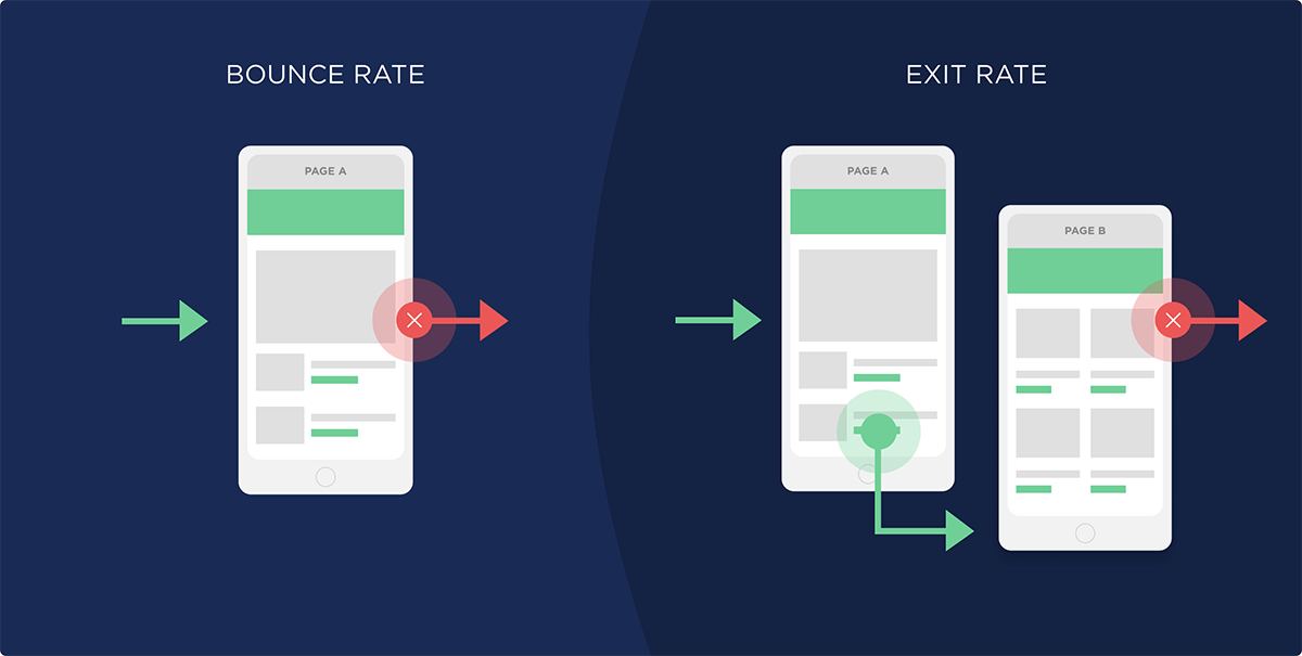 Mobile optimization - bounce rate
