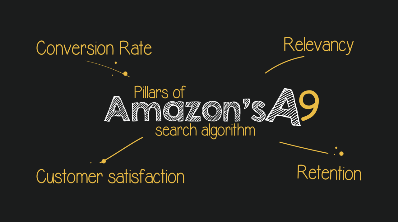 Amazon's A9 Algorithm: How to improve your product ranking on Amazon? -  Amazon Appeal Services   The Appeal Guru