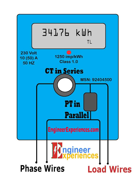 kWh written on Energy Meter