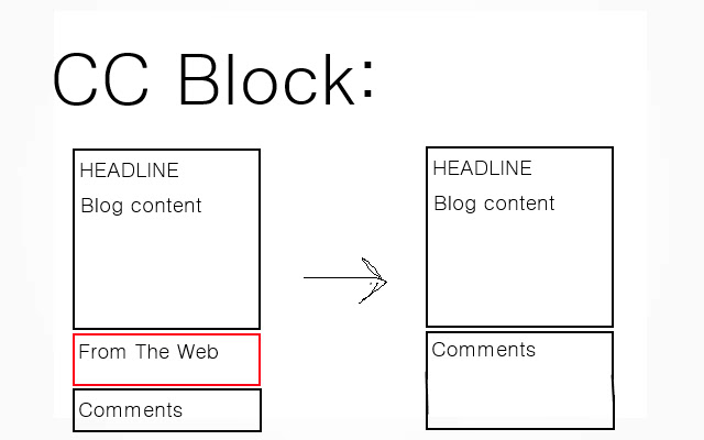 CC Block