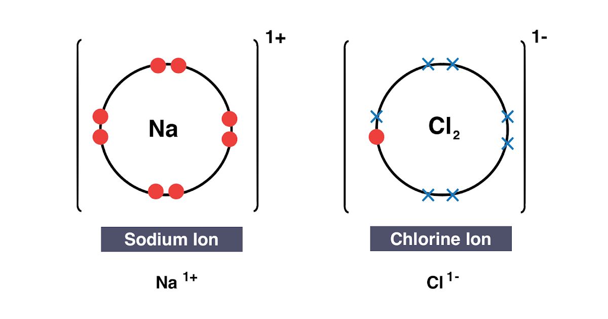 igcse chemistry 2017: 1 40: draw dot-and-cross diagrams to show the  formation of ionic compounds by electron transfer, limited to combinations  of elements