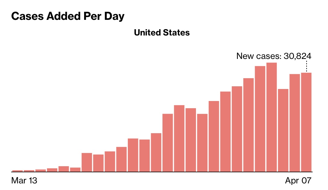 Cases added per day chart