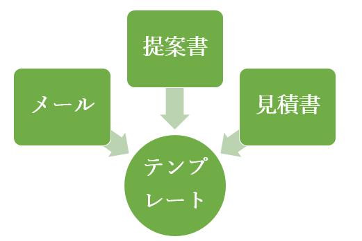 営業活動で使う資料のテンプレート化