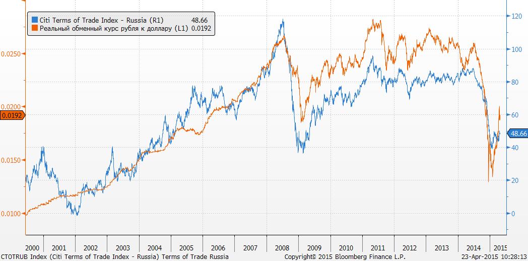 Долларовый РТС вчера немного упал только на 0.4%. S&p 500 +0.5%, тренда в американских акциях не видно