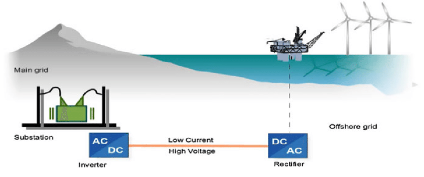 Schematic representation of HVDC transmission for offshore wind ...