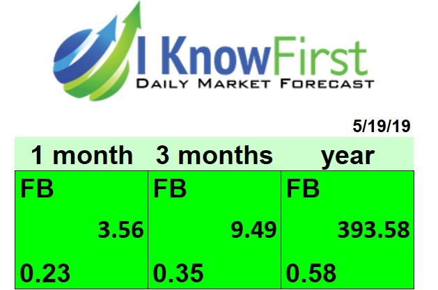 facebook stock forecast