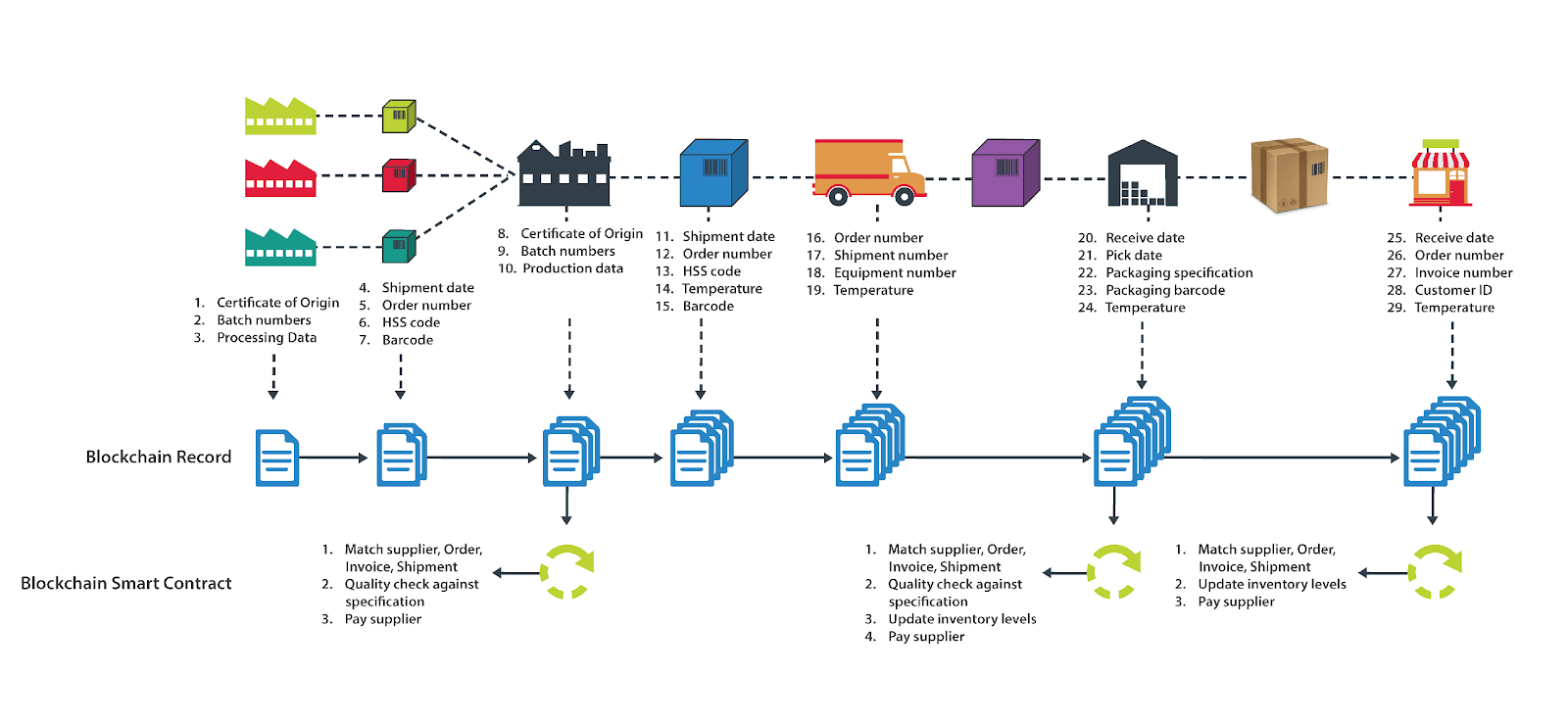 Image result for blockchain supply chain