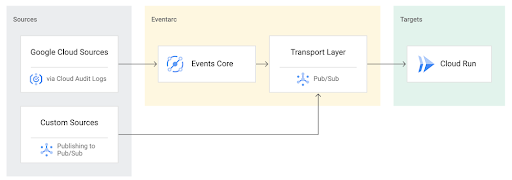 Integrating Eventarc and Workflows