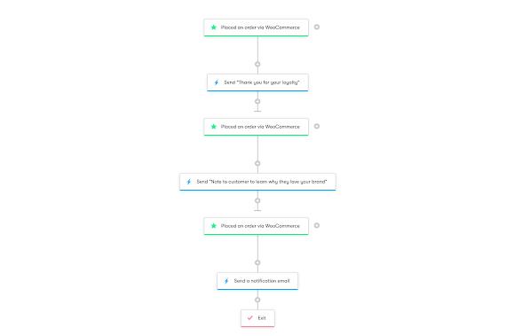 Drip Workflow - WooCommerce: Celebrating Loyal Customers