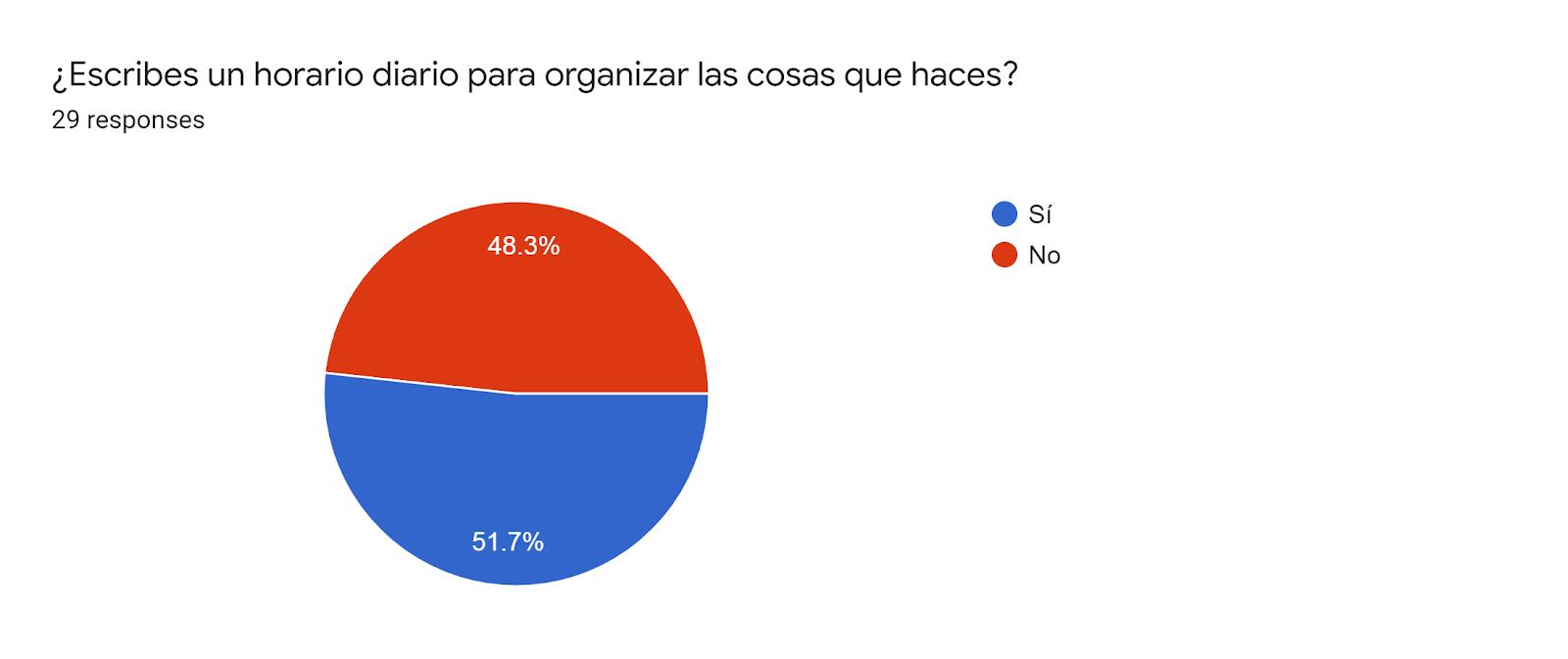 Forms response chart. Question title: ¿Escribes un horario diario para organizar las cosas que haces?. Number of responses: 29 responses.