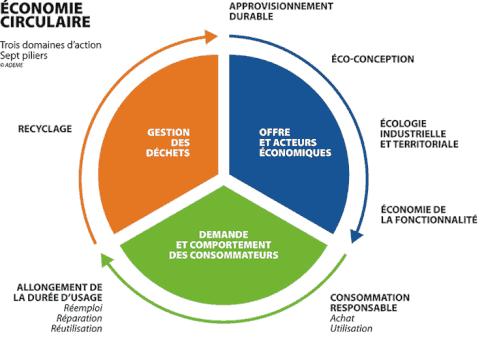 circular economy scheme