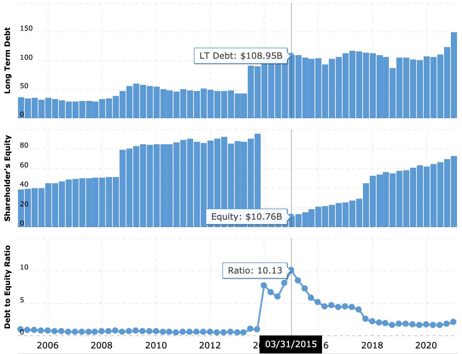 Financial Leverage Ratio Examples Verizon