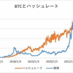 ハッシュレート分析によるビットコイン妥当価格は28,728ドル【フィスコ・ビットコインニュース】