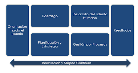 Variables del Modelo de Gestión Pública