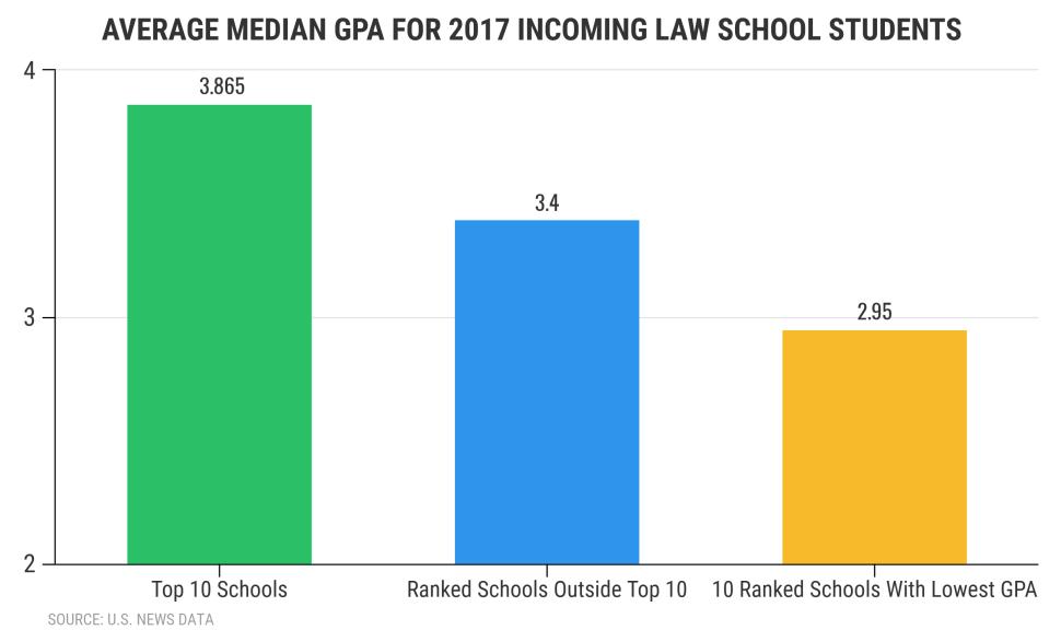 Median GPA for law school