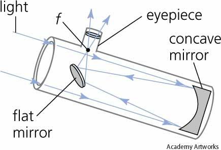 NewtonianReflectorDiagram.jpg