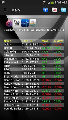 Jozi Stock Market