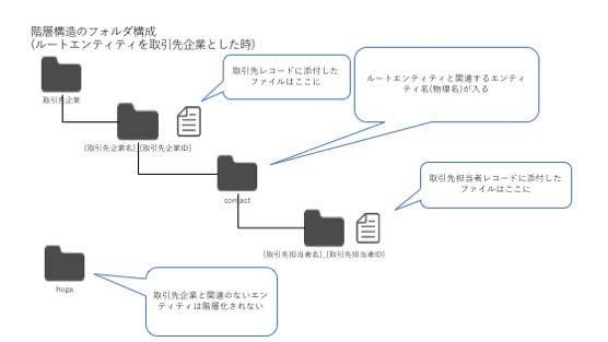 階層構造でのSharePointフォルダ構成