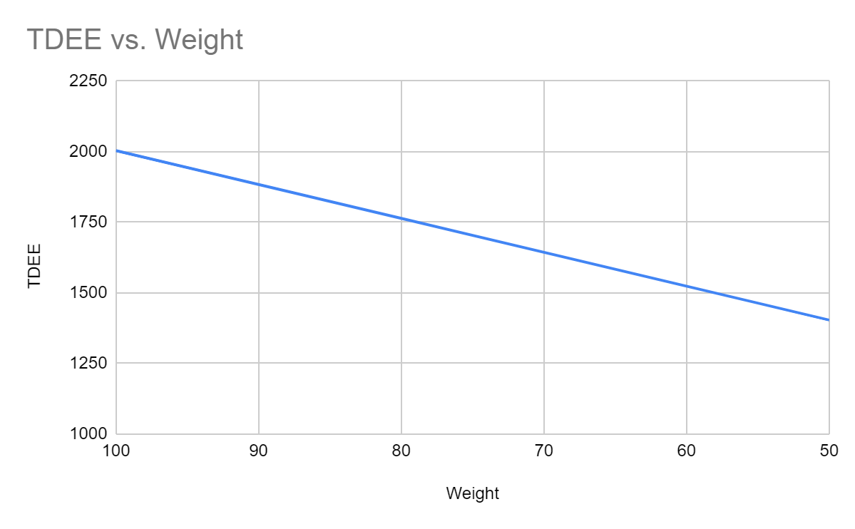 TDEE vs Weight