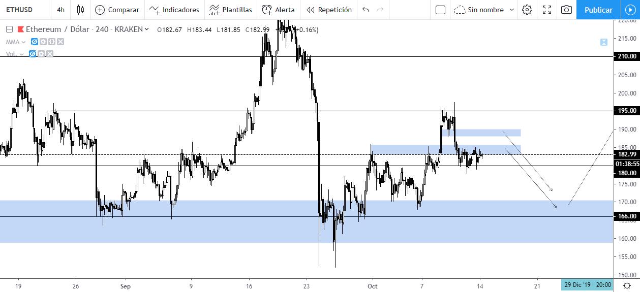 Proyección a corto plazo de Ethereum frente al Dólar estadounidense en el gráfico de velas de 4 horas