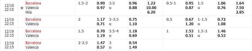 Tỷ lệ kèo Valencia vs Valencia mới nhất của nhà cái FB88