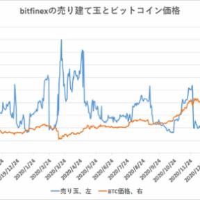 ビットコイン、海外の売りポジションは拡大【フィスコ・ビットコインニュース】