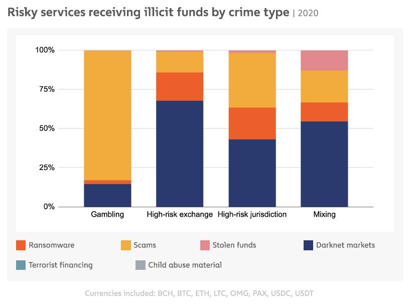 Différents types de fonds illicites perçus par les cybercriminels