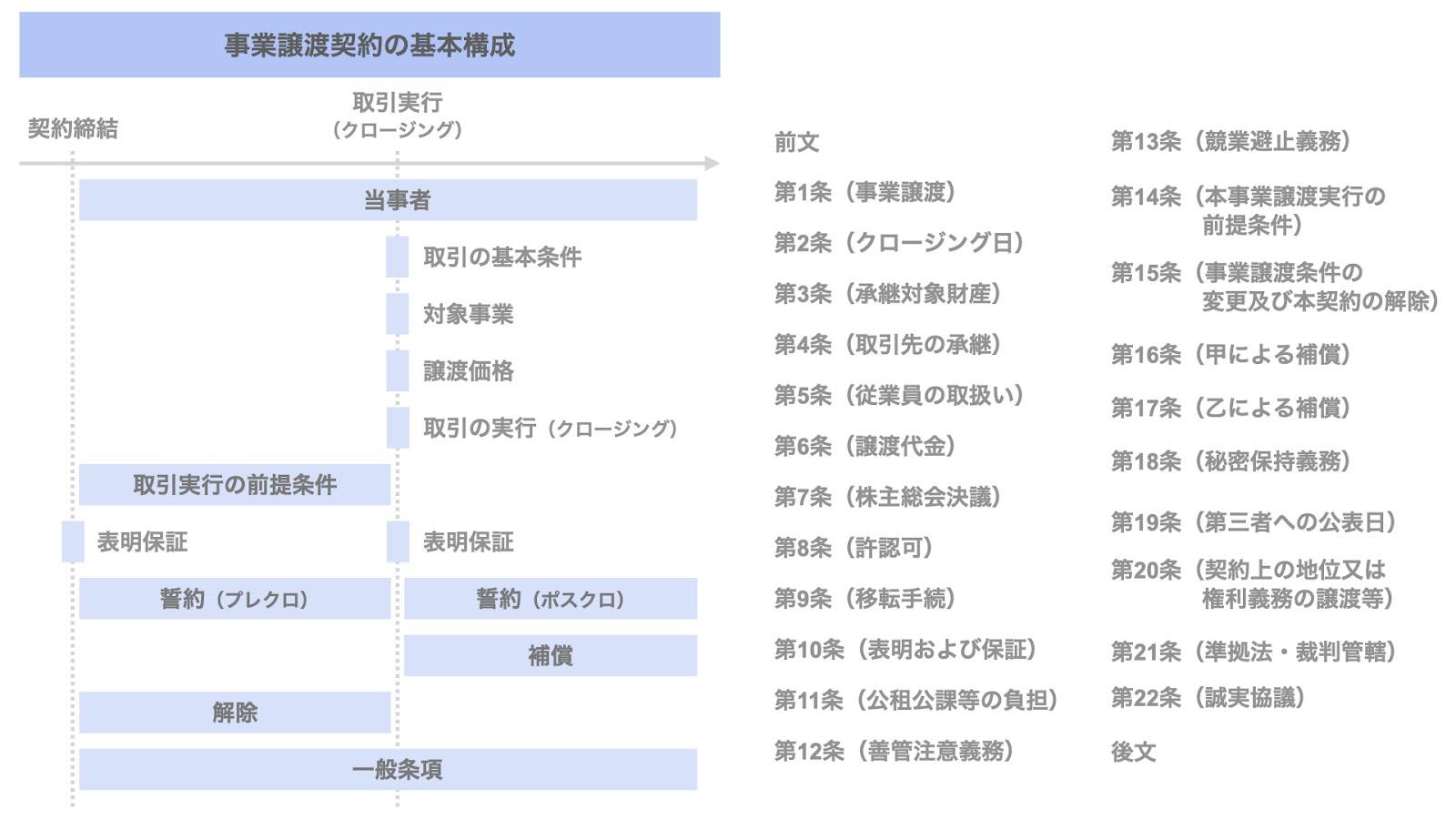事業譲渡契約書の基本構成