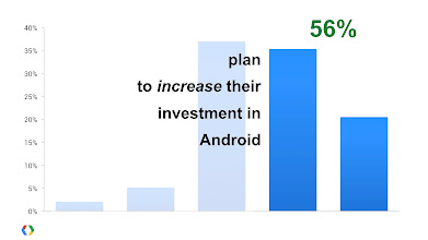 Photo: In December, 56% of respondents to our Android Developer Survey said they were planning to increase their investment in Android.
