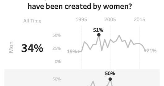 Makeover Monday: How many New York Times crosswords have been created by women?