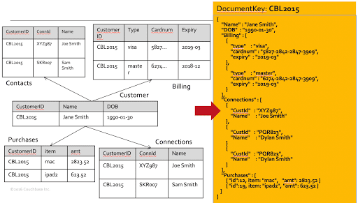 Couchbase for Oracle Developers — Part 4 : Data types