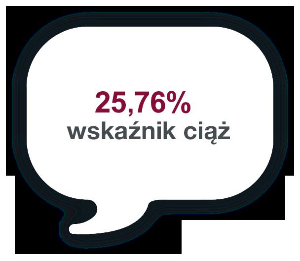 25,76% – wskaźnik zajścia wciążę przez partnerkę