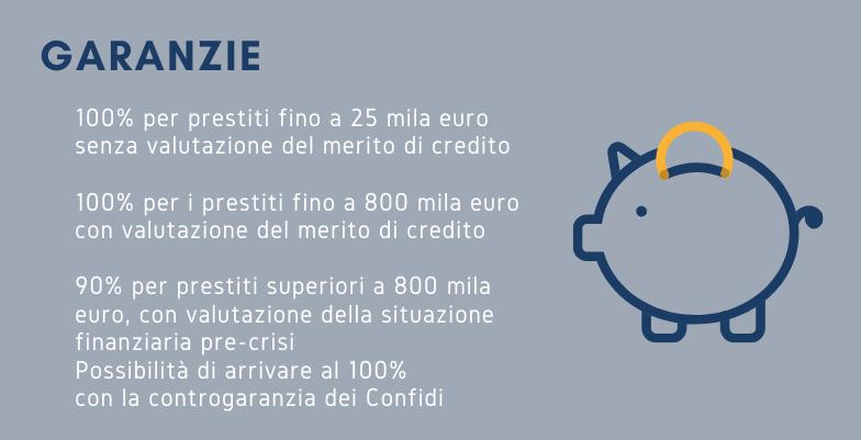 Fondo di garanzia PMI