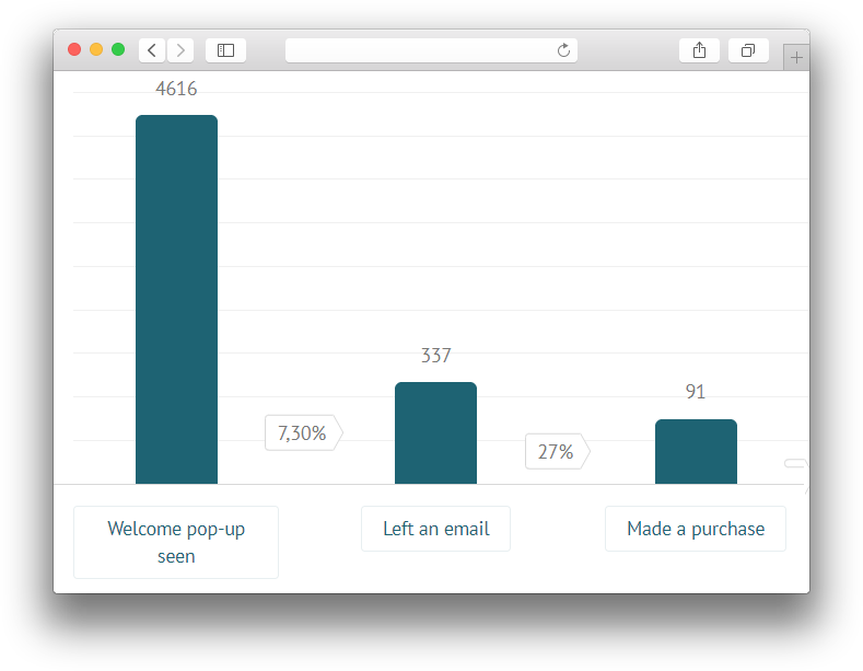 Как увеличить продажи на 55% в интернет-магазине