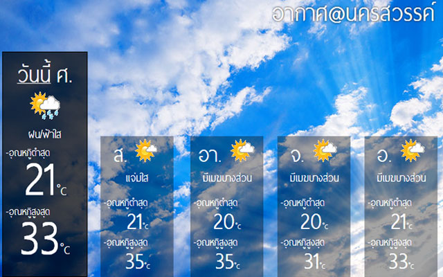 Weather@Nakhonsawan