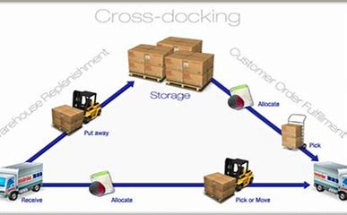 Image result for examples of cross docks services
