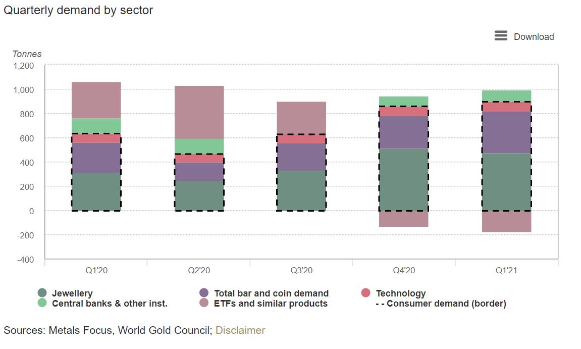 graph montrant la demande d'or par type de secteur entre T1 2020 et T1 2021