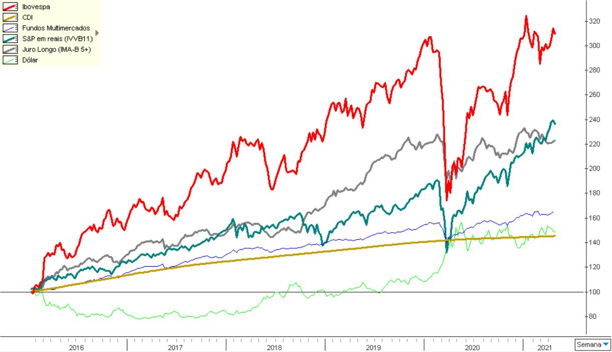 Gráfico apresenta as principais categorias de investimento, desde o dólar, fundos multimercado, investimentos no exterior, fundos indexados ao juro longo etc. de 2016 a 2021.